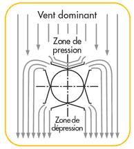 zone-pression-protection-de-conduit